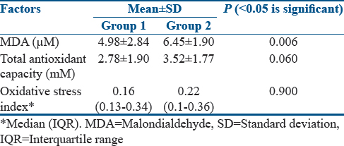 Table 2: Values of malondialdehyde, total antioxidant assay, and oxidative stress index of two groups (<i>n</i>=45)