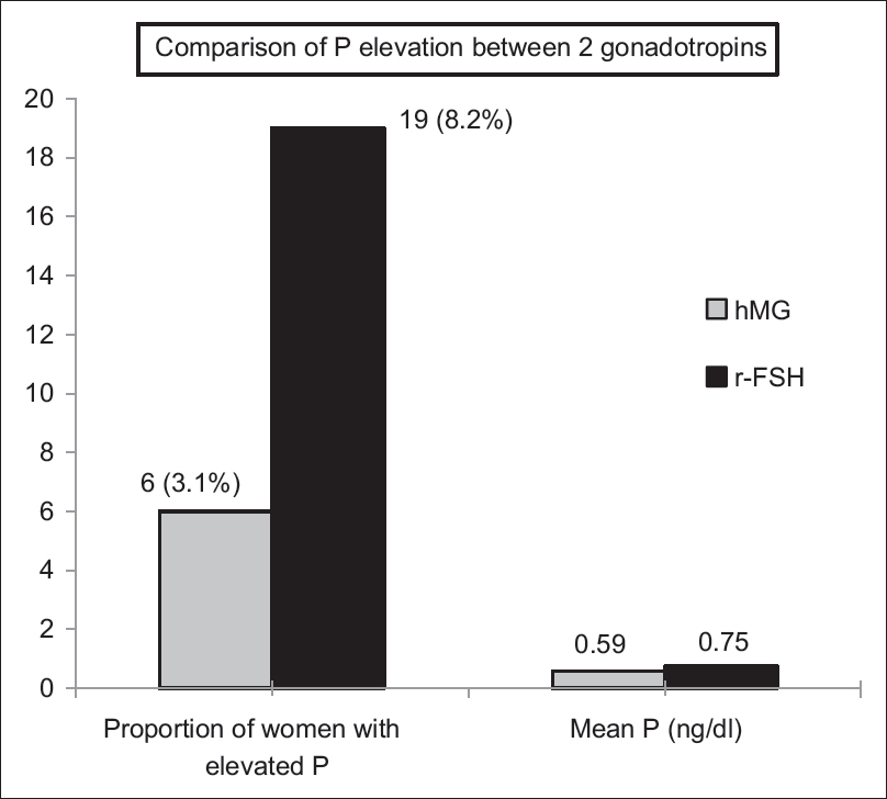 Figure 2: Comparison of proportion of women having P elevation (<i>P</i> > 1.5 ng/ml) (between human menopausal gonadotropin and recombinant follicle-stimulating hormone)