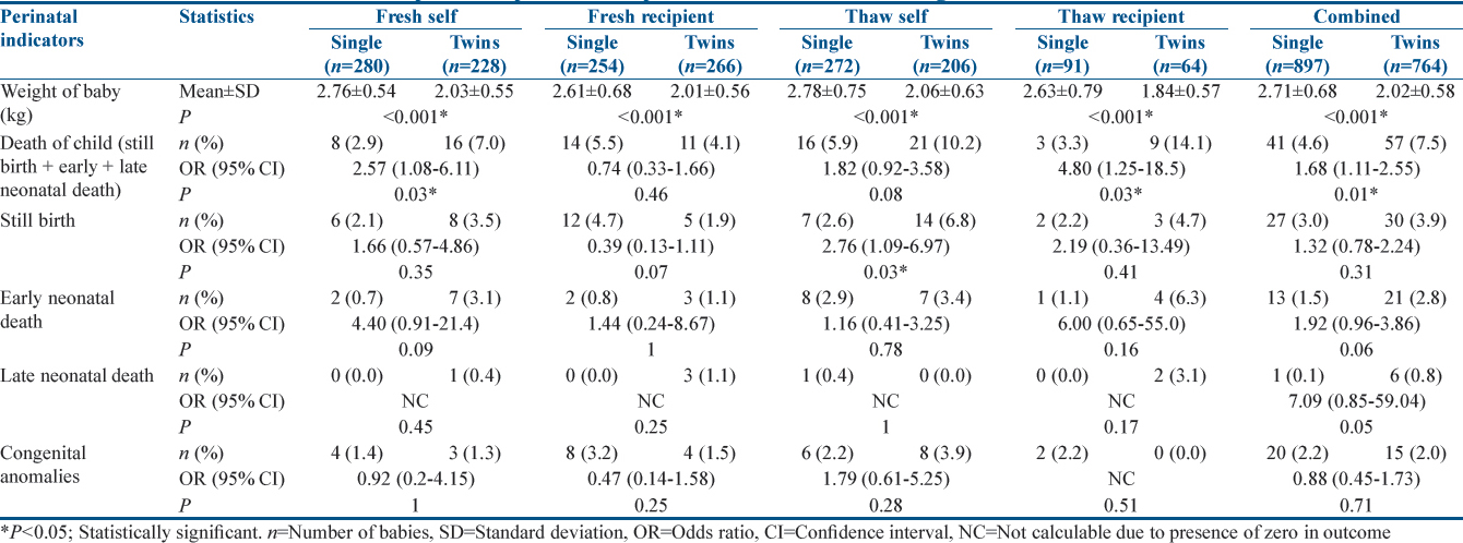 Table 3: Comparison of perinatal complications in babies between singleton and twin deliveries