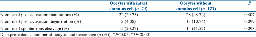 Table 2: Response of postactivation oocytes with and without cumulus cells after 20-24-h culture