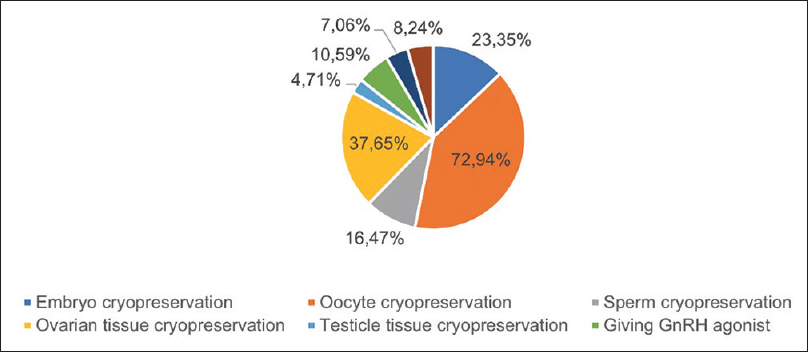 Figure 1: Fertility preservation techniques that are very familiar among respondents are oocyte cryopreservation 72.94%, followed by ovarian tissue cryopreservation 37.65%, embryo cryopreservation 23.35%, and sperm cryopreservation 16.47%. The four remaining methods were unfamiliar to the respondents